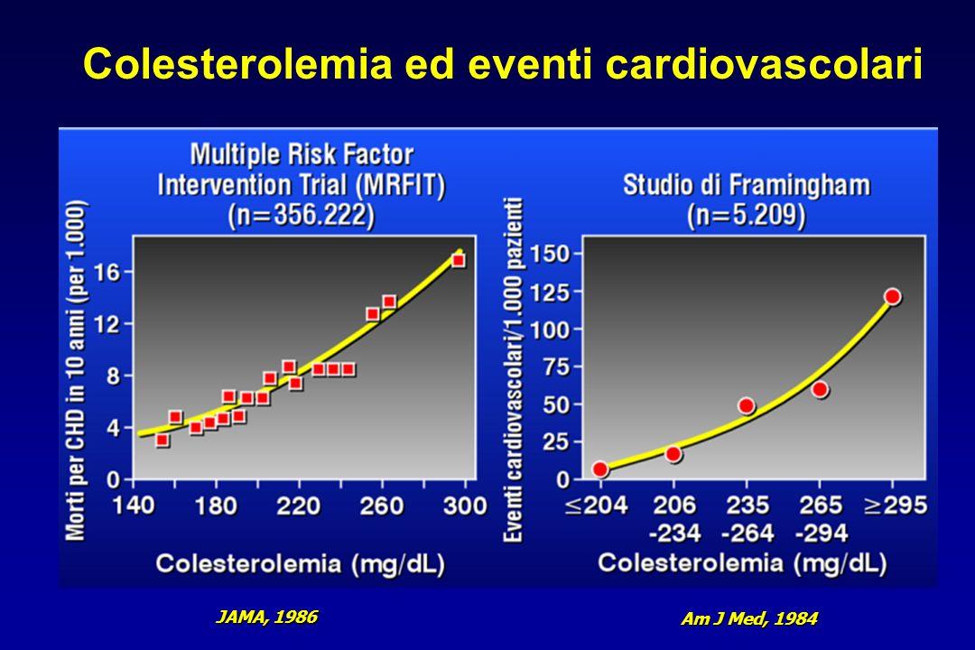 Colesterolemia ed eventi cardiovascolari JAMA, 1986 Am J Med, 1984