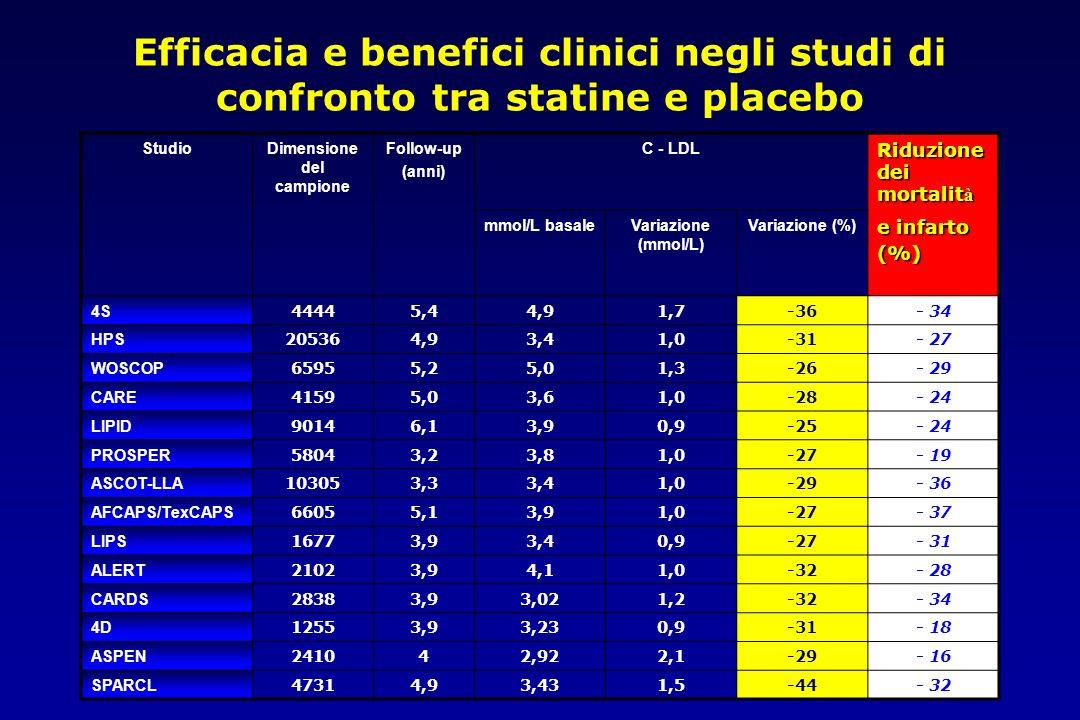 Efficacia e benefici clinici negli studi di confronto tra statine e placebo StudioDimensione del campione Follow-up (anni) C - LDL Riduzione dei morta