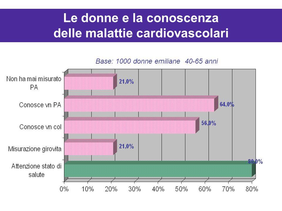 Base: 1000 donne emiliane 40-65 anni Le donne e la conoscenza delle malattie cardiovascolari