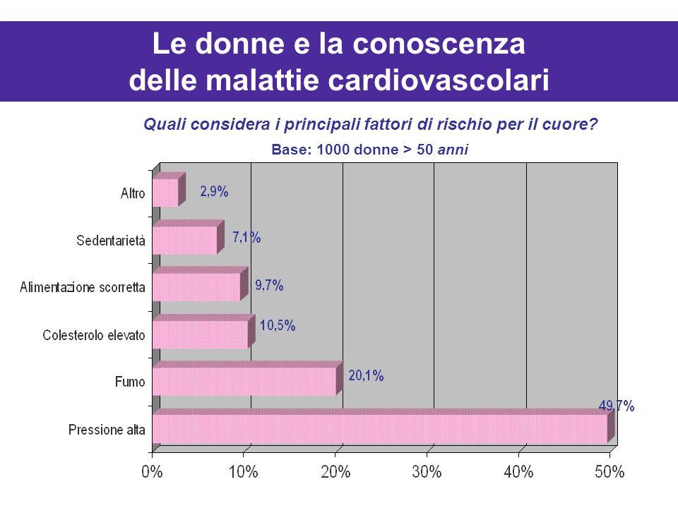 Le donne e la conoscenza delle malattie cardiovascolari Quali considera i principali fattori di rischio per il cuore? Base: 1000 donne > 50 anni