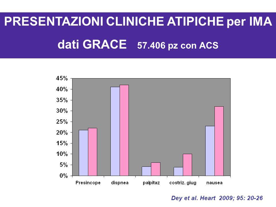 Dey et al. Heart 2009; 95: 20-26 PRESENTAZIONI CLINICHE ATIPICHE per IMA dati GRACE 57.406 pz con ACS