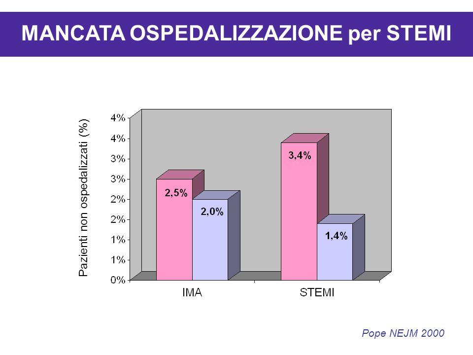 MANCATA OSPEDALIZZAZIONE per STEMI Pazienti non ospedalizzati (%) Pope NEJM 2000