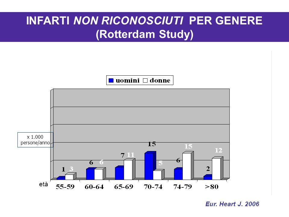 età x 1.000 persone/anno INFARTI NON RICONOSCIUTI PER GENERE (Rotterdam Study) Eur. Heart J. 2006