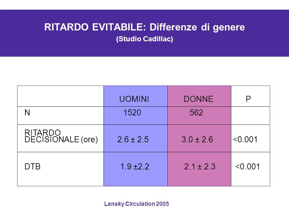 UOMINI DONNE P N 1520 562 RITARDO DECISIONALE (ore) 2.6 ± 2.5 3.0 ± 2.6 <0.001 DTB 1.9 ±2.2 2.1 ± 2.3 <0.001 RITARDO EVITABILE: Differenze di genere (Studio Cadillac) Lansky Circulation 2005