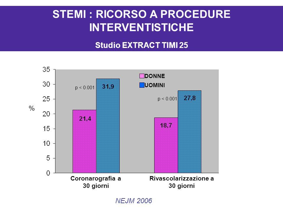 DONNE UOMINI Coronarografia a 30 giorni Rivascolarizzazione a 30 giorni % p < 0.001 NEJM 2006 STEMI : RICORSO A PROCEDURE INTERVENTISTICHE Studio EXTRACT TIMI 25