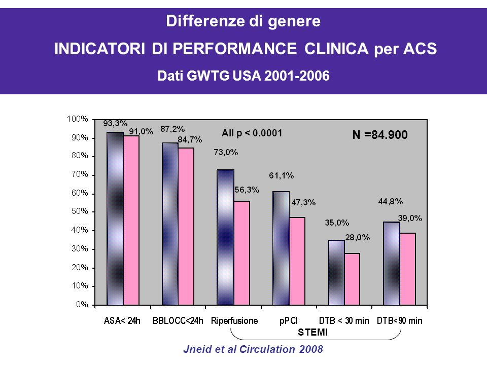 Dati gwtg Jneid et al Circulation 2008; 118:283-2810 Jneid et al Circulation 2008 Differenze di genere INDICATORI DI PERFORMANCE CLINICA per ACS Dati