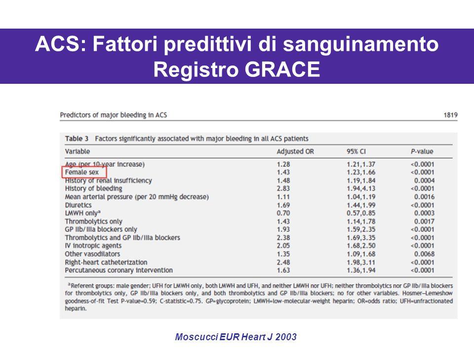 Moscucci EUR Heart J 2003 ACS: Fattori predittivi di sanguinamento Registro GRACE