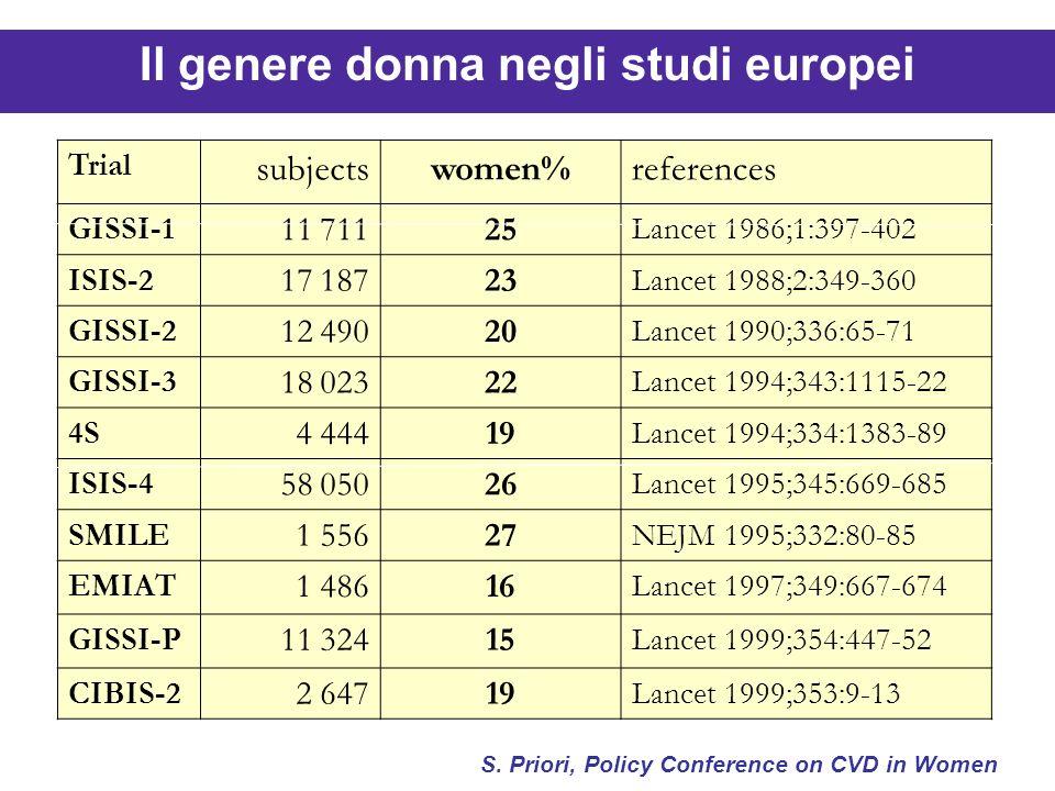 Trial subjectswomen%references GISSI-1 11 71125 Lancet 1986;1:397-402 ISIS-2 17 18723 Lancet 1988;2:349-360 GISSI-2 12 49020 Lancet 1990;336:65-71 GIS