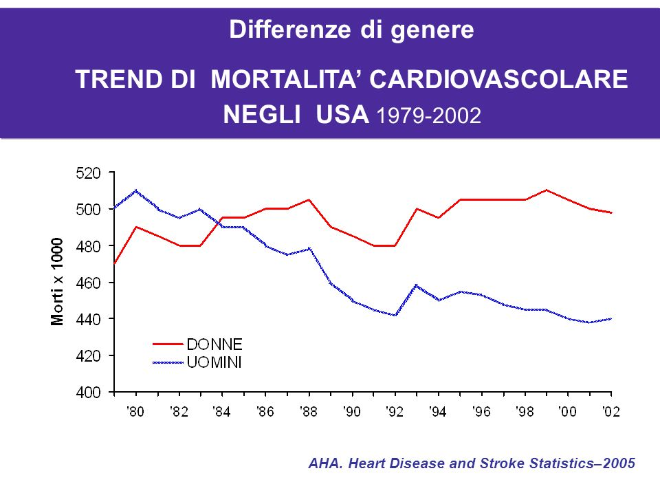 AHA. Heart Disease and Stroke Statistics–2005 Differenze di genere TREND DI MORTALITA CARDIOVASCOLARE NEGLI USA 1979-2002