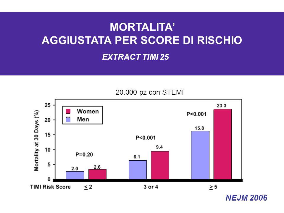 20.000 pz con STEMI MORTALITA AGGIUSTATA PER SCORE DI RISCHIO EXTRACT TIMI 25 NEJM 2006