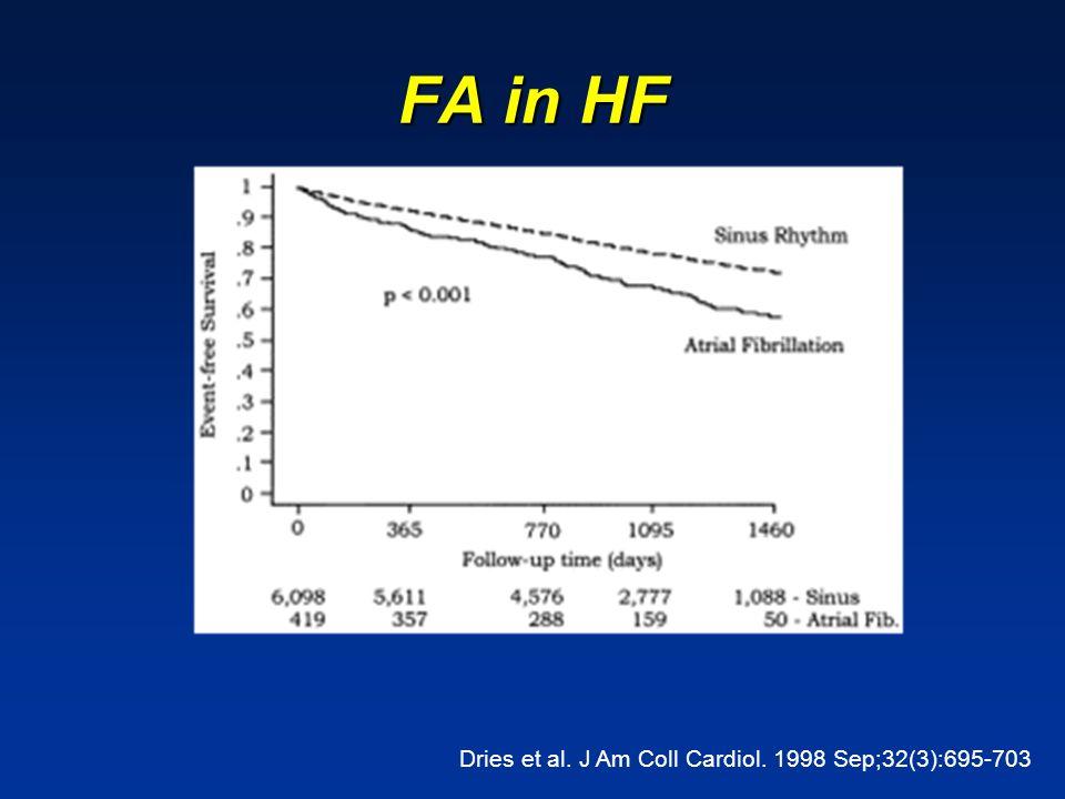 FA in HF Dries et al. J Am Coll Cardiol. 1998 Sep;32(3):695-703