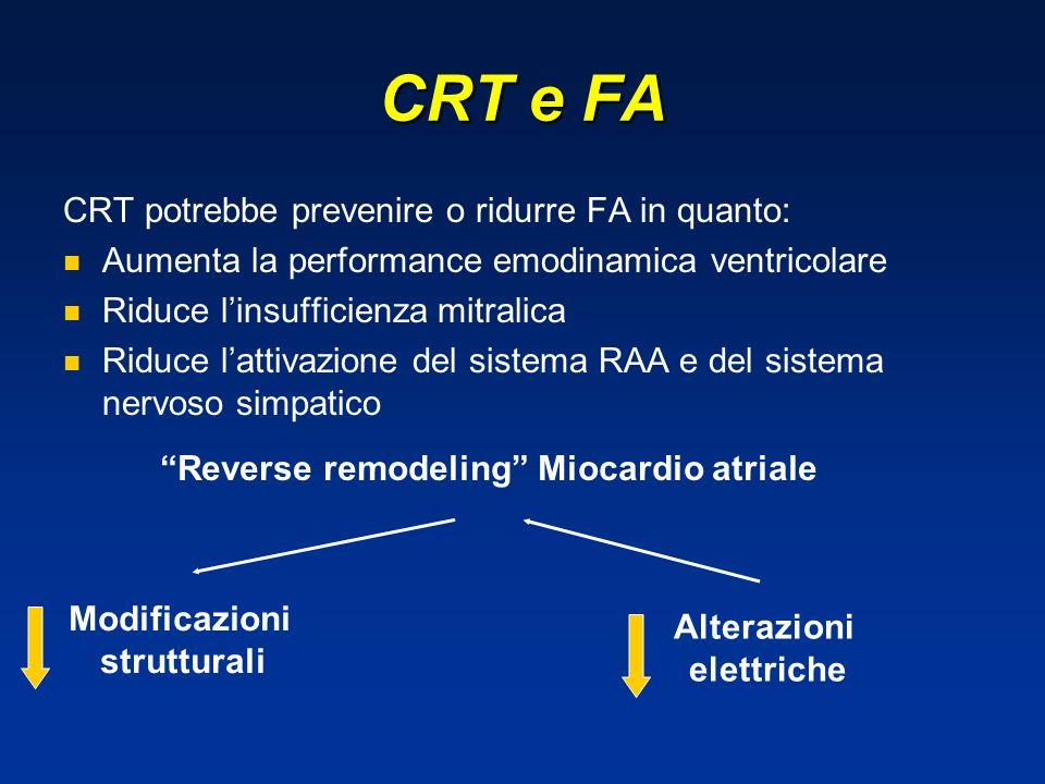 CRT e FA CRT potrebbe prevenire o ridurre FA in quanto: Aumenta la performance emodinamica ventricolare Riduce linsufficienza mitralica Riduce lattivazione del sistema RAA e del sistema nervoso simpatico Modificazioni strutturali Alterazioni elettriche Reverse remodeling Miocardio atriale