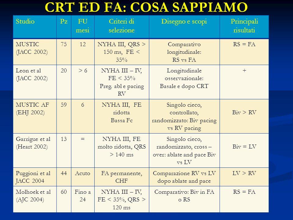 CRT ED FA: COSA SAPPIAMO StudioPzFU mesi Criteri di selezione Disegno e scopiPrincipali risultati MUSTIC (JACC 2002) 7512NYHA III, QRS > 150 ms, FE < 35% Comparativo longitudinale: RS vs FA RS = FA Leon et al (JACC 2002) 20> 6NYHA III – IV, FE < 35% Preg.