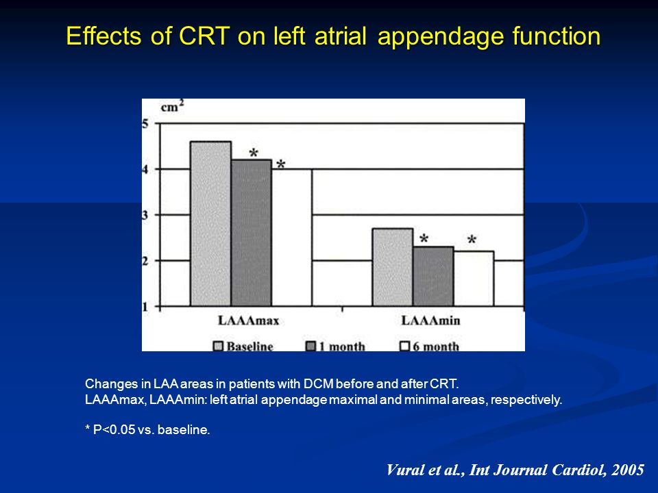 Vural et al., Int Journal Cardiol, 2005 Effects of CRT on left atrial appendage function Changes in LAA areas in patients with DCM before and after CR