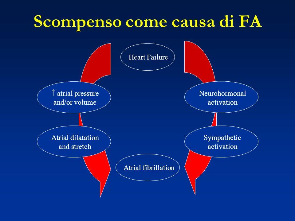 Scompenso come causa di FA Heart Failure Atrial fibrillation Sympathetic activation Neurohormonal activation Atrial dilatation and stretch atrial pressure and/or volume