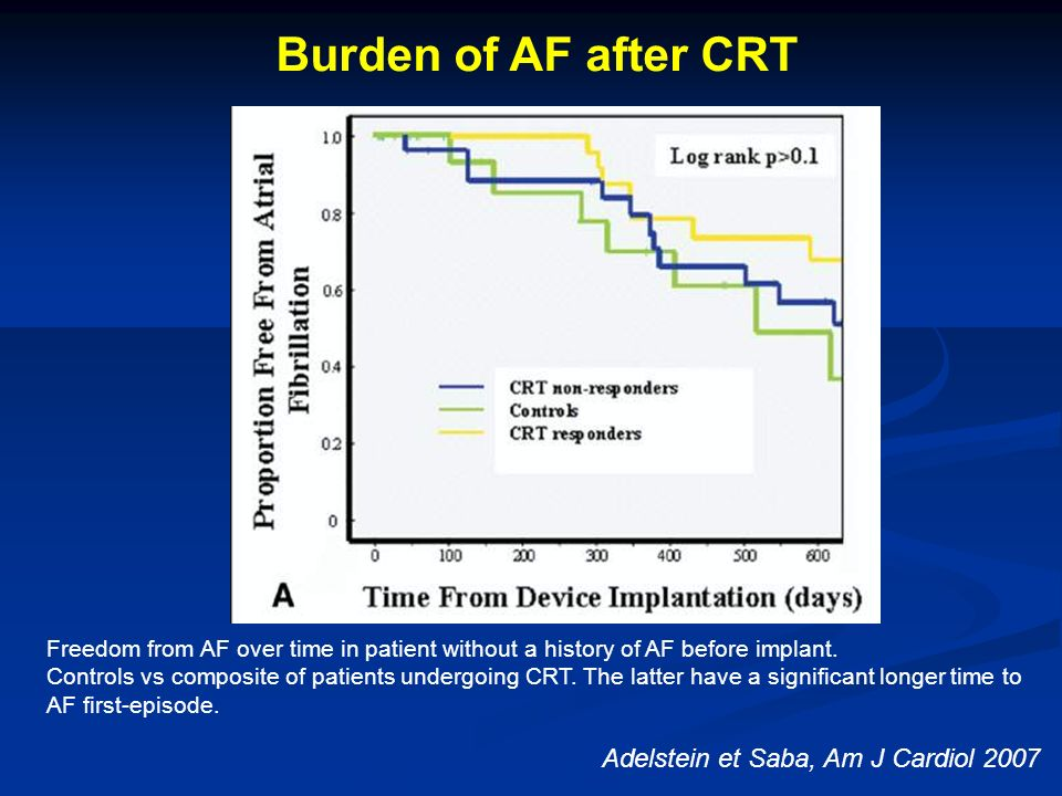 Adelstein et Saba, Am J Cardiol 2007 Burden of AF after CRT Freedom from AF over time in patient without a history of AF before implant. Controls vs c