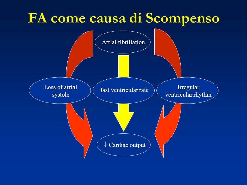 FA come causa di Scompenso Atrial fibrillation Cardiac output fast ventricular rate Irregular ventricular rhythm Loss of atrial systole