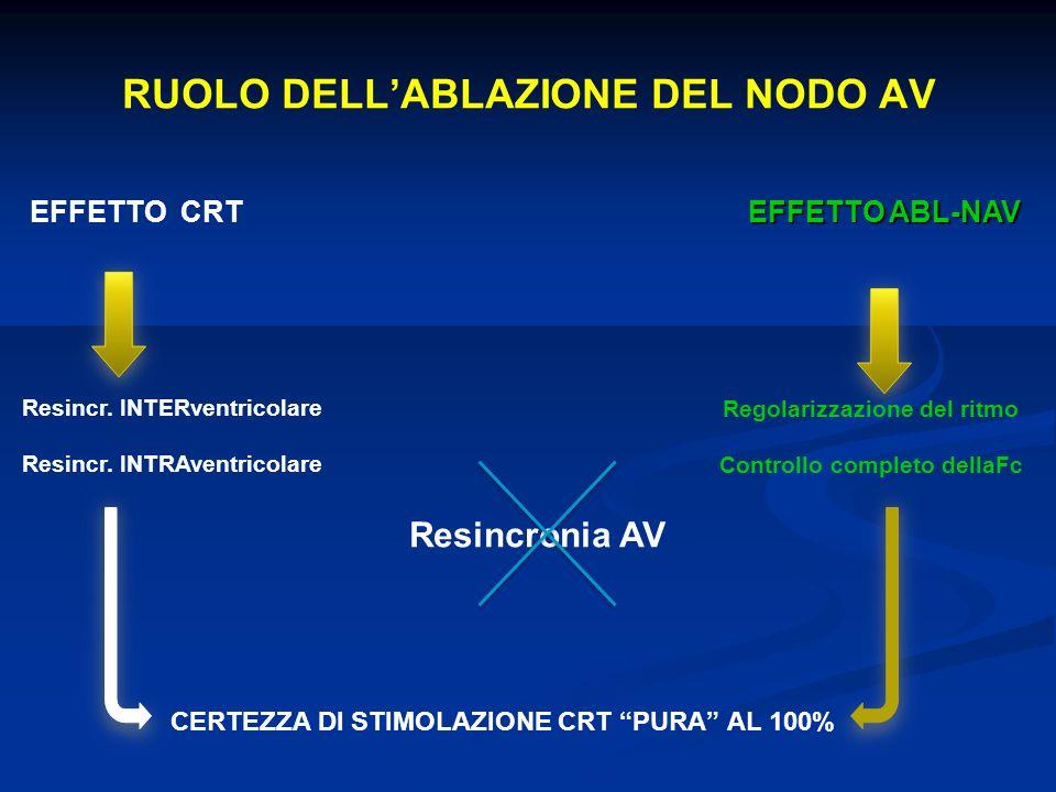 RUOLO DELLABLAZIONE DEL NODO AV EFFETTO CRT EFFETTO ABL-NAV Resincr.