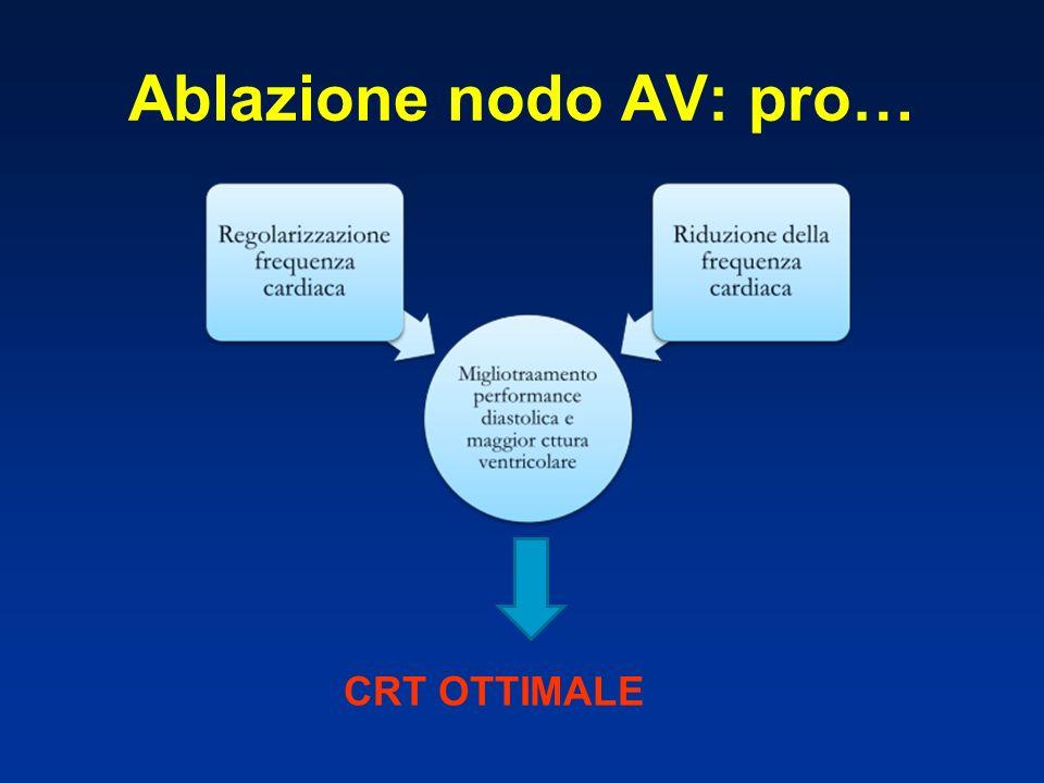 Ablazione nodo AV: pro… CRT OTTIMALE