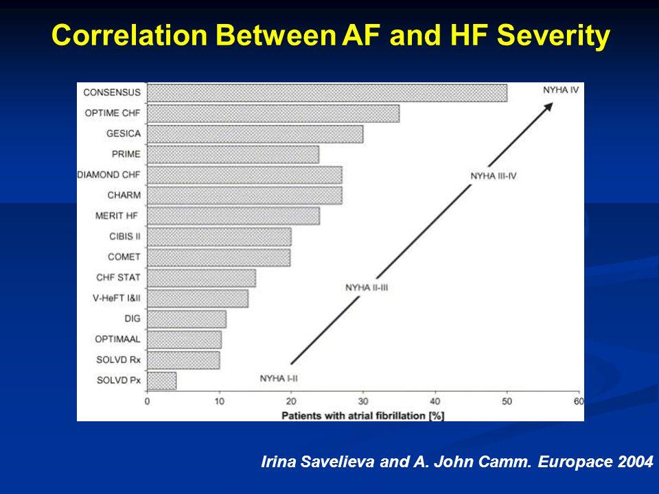 Irina Savelieva and A. John Camm. Europace 2004 Correlation Between AF and HF Severity