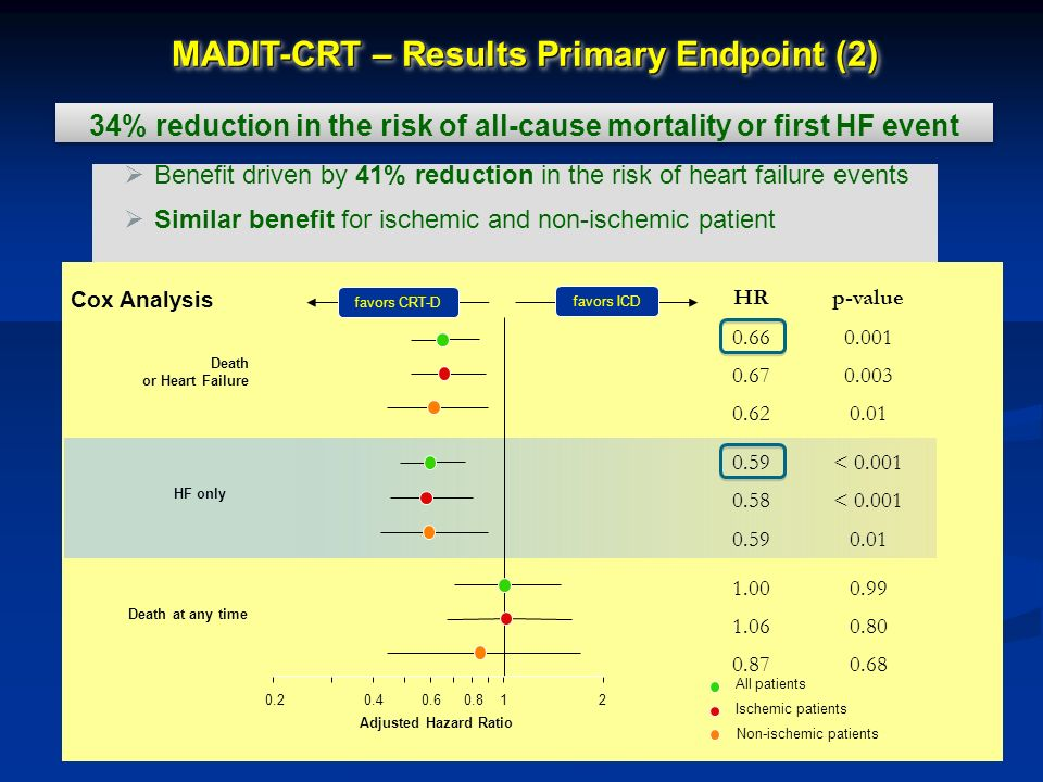 Benefit driven by 41% reduction in the risk of heart failure events Similar benefit for ischemic and non-ischemic patient Death or Heart Failure HF on