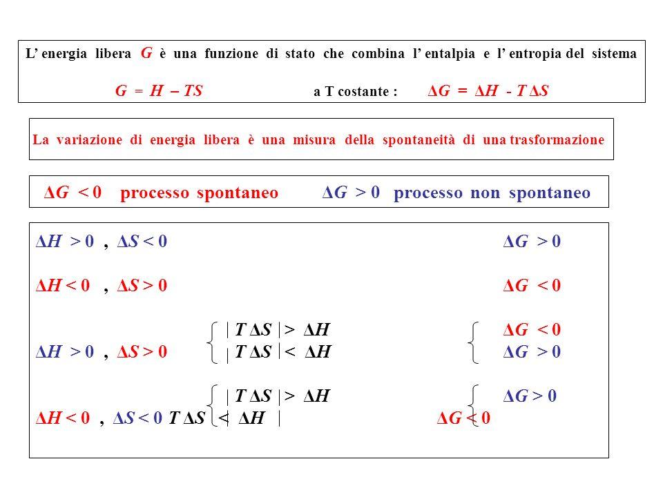 L energia libera G è una funzione di stato che combina l entalpia e l entropia del sistema G = H – TS a T costante : ΔG = ΔH - T ΔS La variazione di e