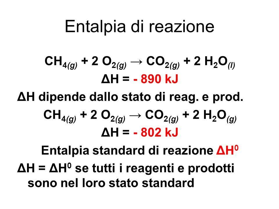 Entalpia di reazione CH 4(g) + 2 O 2(g) CO 2(g) + 2 H 2 O (l) ΔH = - 890 kJ ΔH dipende dallo stato di reag. e prod. CH 4(g) + 2 O 2(g) CO 2(g) + 2 H 2