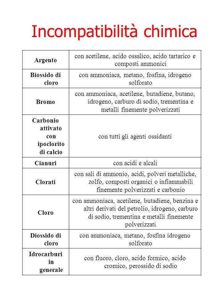 Incompatibilità chimica Argento con acetilene, acido ossalico, acido tartarico e composti ammonici Biossido di cloro con ammoniaca, metano, fosfina, i
