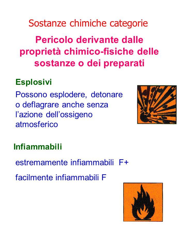 Sostanze chimiche categorie Pericolo derivante dalle proprietà chimico-fisiche delle sostanze o dei preparati Esplosivi Possono esplodere, detonare o
