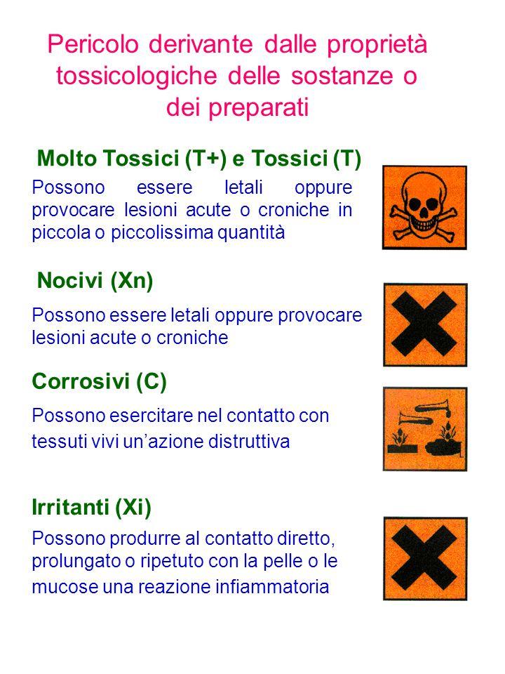 Pericolo derivante dalle proprietà tossicologiche delle sostanze o dei preparati Molto Tossici (T+) e Tossici (T) Possono essere letali oppure provoca