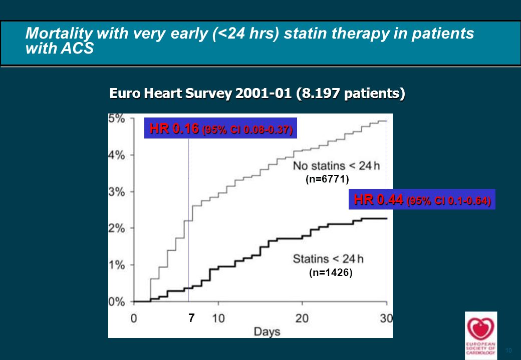 10 Mortality with very early (<24 hrs) statin therapy in patients with ACS HR 0.44 (95% CI 0.1-0.64) 7 HR 0.16 (95% CI 0.08-0.37) (n=1426) (n=6771) Euro Heart Survey 2001-01 (8.197 patients)