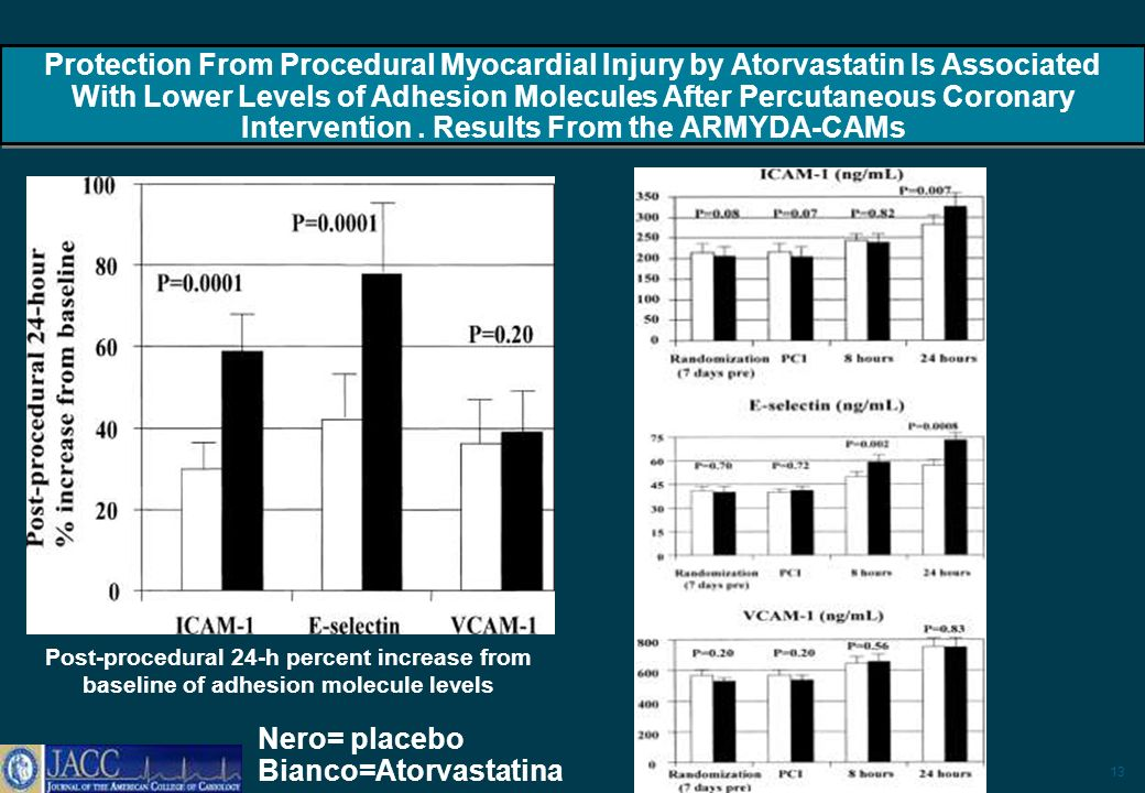 13 Post-procedural 24-h percent increase from baseline of adhesion molecule levels Protection From Procedural Myocardial Injury by Atorvastatin Is Associated With Lower Levels of Adhesion Molecules After Percutaneous Coronary Intervention.