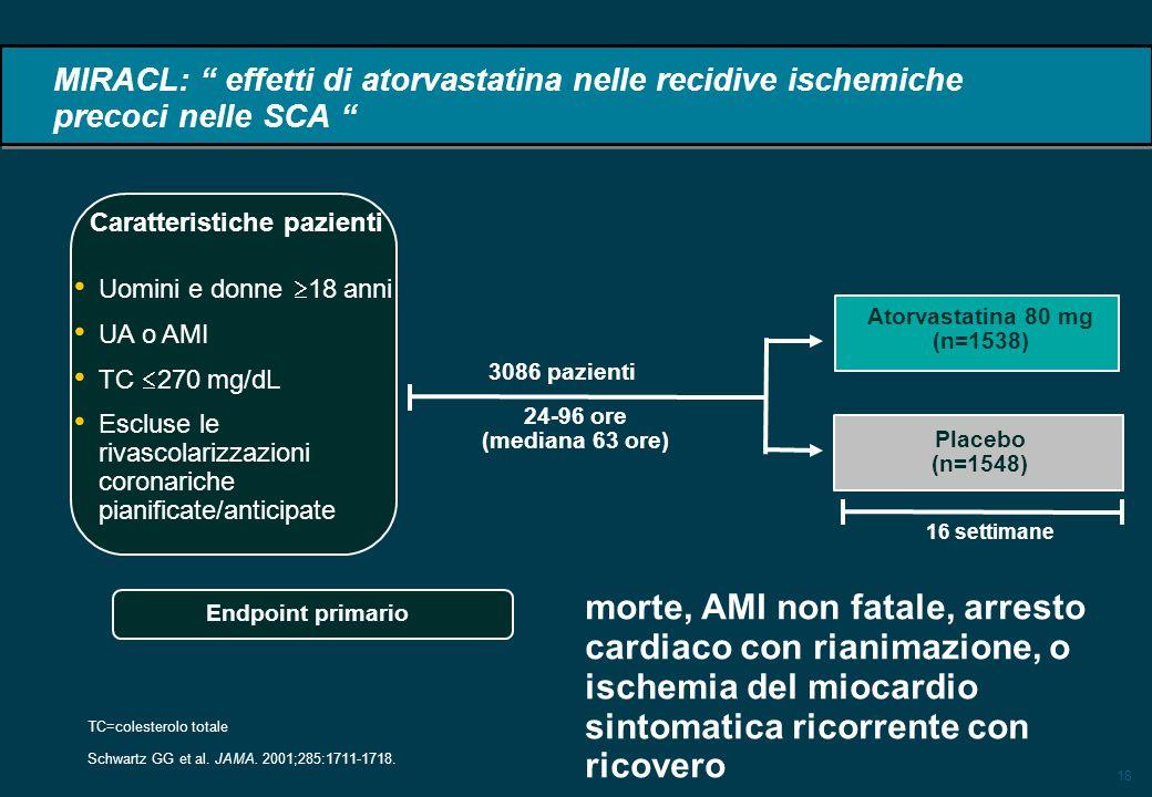 18 3086 pazienti 24-96 ore (mediana 63 ore) Uomini e donne 18 anni UA o AMI TC 270 mg/dL Escluse le rivascolarizzazioni coronariche pianificate/anticipate Atorvastatina 80 mg (n=1538) Placebo (n=1548) 16 settimane MIRACL: effetti di atorvastatina nelle recidive ischemiche precoci nelle SCA Caratteristiche pazienti Endpoint primario Schwartz GG et al.