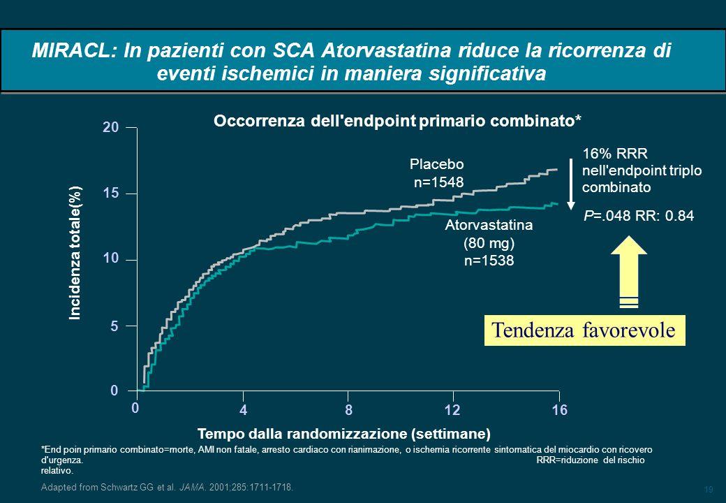 19 MIRACL: In pazienti con SCA Atorvastatina riduce la ricorrenza di eventi ischemici in maniera significativa P=.048 RR: 0.84 20 15 10 5 0 Placebo n=1548 Tempo dalla randomizzazione (settimane) 4 8 1216 0 Incidenza totale(%) Atorvastatina (80 mg) n=1538 16% RRR nell endpoint triplo combinato Adapted from Schwartz GG et al.