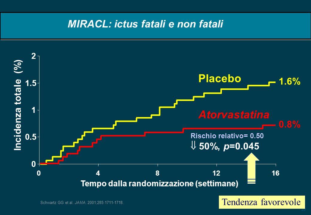 20 0 0.5 1 1.5 2 0 48 1216 Tempo dalla randomizzazione (settimane) Incidenza totale (%) Rischio relativo= 0.50 50%, p=0.045 Atorvastatina Placebo 1.6% 0.8% Schwartz GG et al.