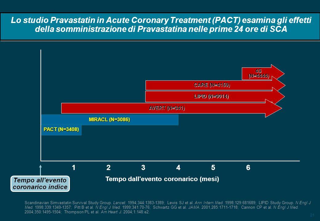 21 Lo studio Pravastatin in Acute Coronary Treatment (PACT) esamina gli effetti della somministrazione di Pravastatina nelle prime 24 ore di SCA 4S (N=4444) CARE (N=4159) LIPID (N=9014) AVERT (N=341) MIRACL (N=3086) 1 234 5 6 Tempo all evento coronarico indice Tempo dall evento coronarico (mesi) Scandinavian Simvastatin Survival Study Group.