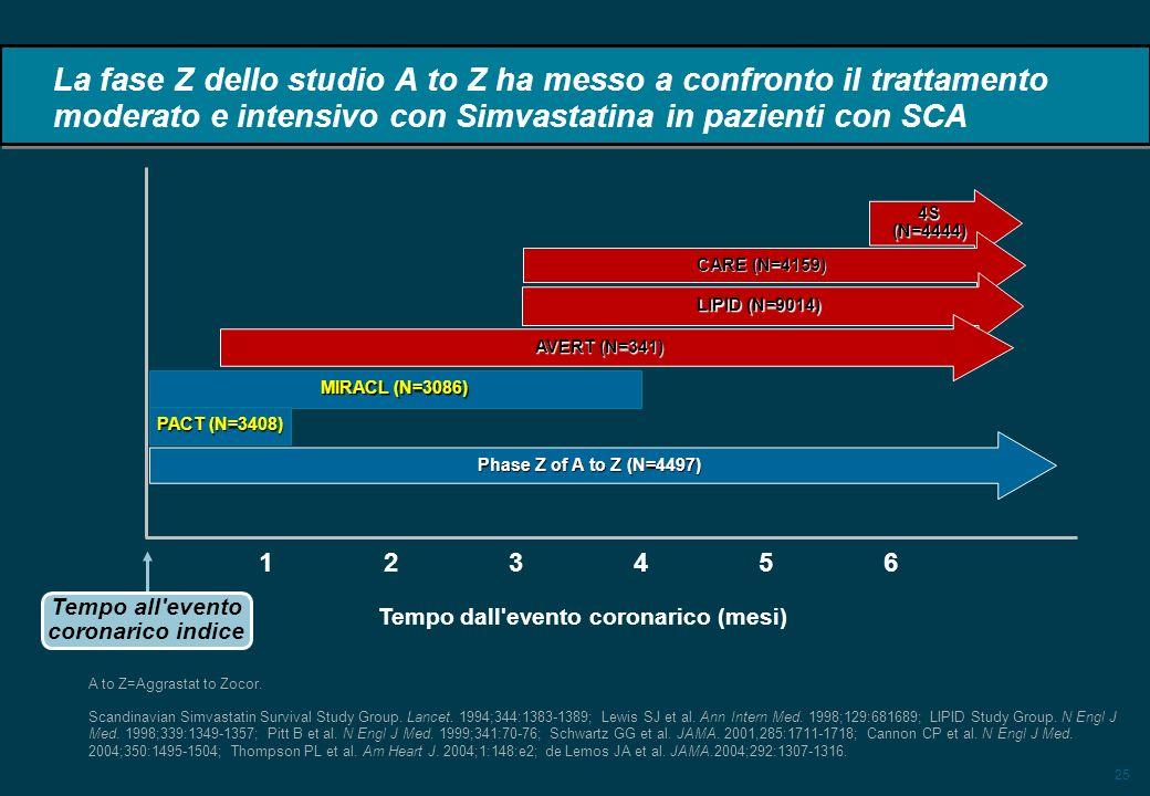 25 La fase Z dello studio A to Z ha messo a confronto il trattamento moderato e intensivo con Simvastatina in pazienti con SCA 4S (N=4444) CARE (N=4159) LIPID (N=9014) AVERT (N=341) MIRACL (N=3086) 123 4 56 Tempo all evento coronarico indice Tempo dall evento coronarico (mesi) A to Z=Aggrastat to Zocor.