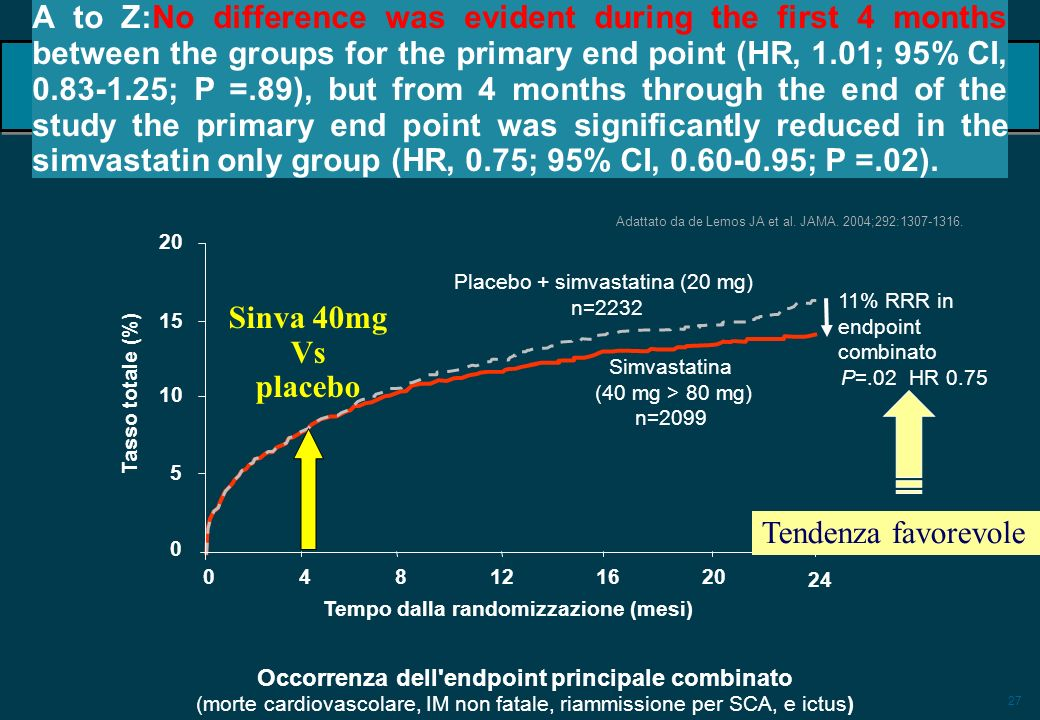 27 A to Z:No difference was evident during the first 4 months between the groups for the primary end point (HR, 1.01; 95% CI, 0.83-1.25; P =.89), but from 4 months through the end of the study the primary end point was significantly reduced in the simvastatin only group (HR, 0.75; 95% CI, 0.60-0.95; P =.02).