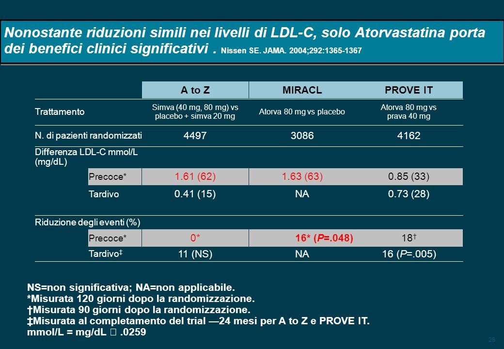 28 Nonostante riduzioni simili nei livelli di LDL-C, solo Atorvastatina porta dei benefici clinici significativi.