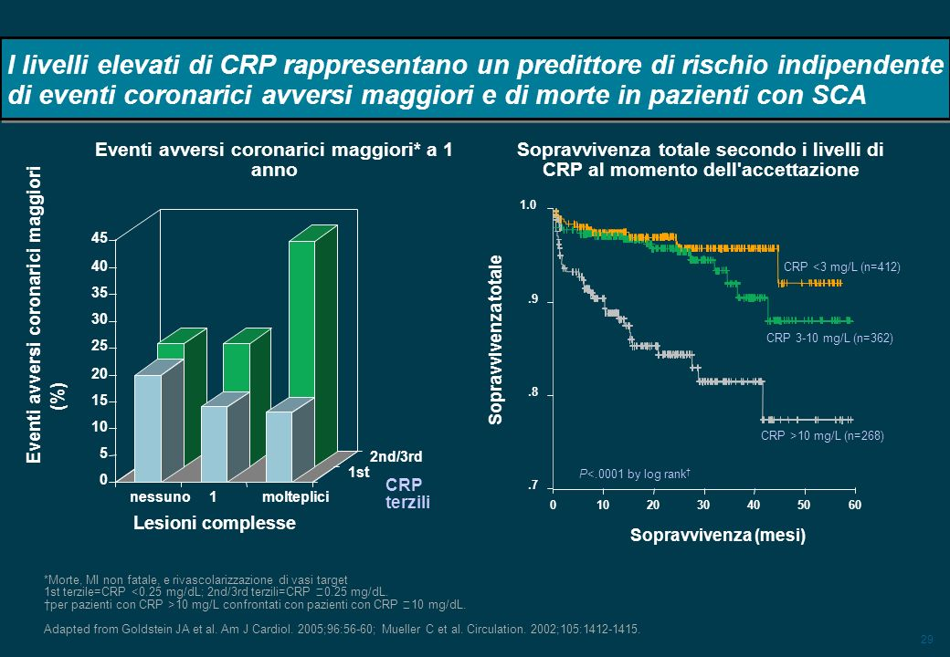 29 I livelli elevati di CRP rappresentano un predittore di rischio indipendente di eventi coronarici avversi maggiori e di morte in pazienti con SCA *Morte, MI non fatale, e rivascolarizzazione di vasi target 1st terzile=CRP <0.25 mg/dL; 2nd/3rd terzili=CRP 0.25 mg/dL.