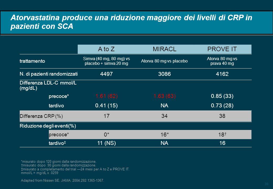 30 Atorvastatina produce una riduzione maggiore dei livelli di CRP in pazienti con SCA 383417 Differenza CRP (%) Riduzione degli eventi(%) tardivo precoce* tardivo precoce* 16NA11 (NS) 18 16*0* 0.73 (28)NA0.41 (15) 0.85 (33)1.63 (63)1.61 (62) Differenza LDL-C mmol/L (mg/dL) 416230864497 N.