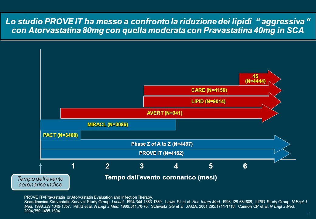 31 Lo studio PROVE IT ha messo a confronto la riduzione dei lipidi aggressiva con Atorvastatina 80mg con quella moderata con Pravastatina 40mg in SCA 4S (N=4444) CARE (N=4159) LIPID (N=9014) AVERT (N=341) MIRACL (N=3086) 1 2 34 5 6 Tempo dell evento coronarico indice Tempo dall evento coronarico (mesi) PROVE IT=Pravastatin or Atorvastatin Evaluation and Infection Therapy.