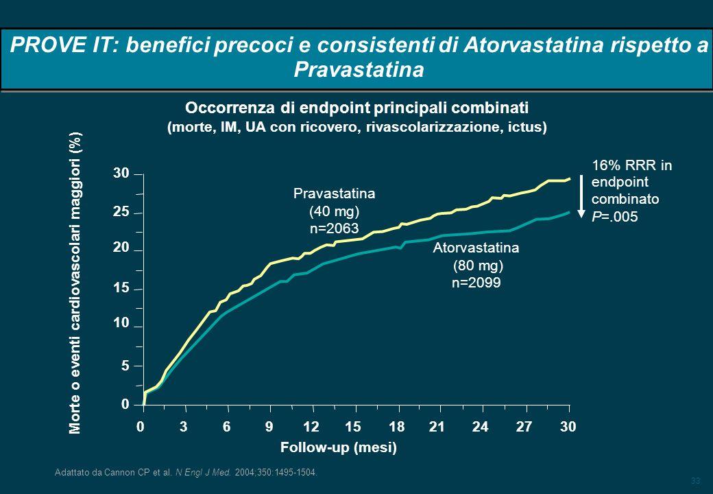 33 16% RRR in endpoint combinato P=.005 PROVE IT: benefici precoci e consistenti di Atorvastatina rispetto a Pravastatina Adattato da Cannon CP et al.