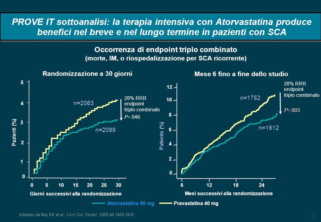 34 PROVE IT sottoanalisi: la terapia intensiva con Atorvastatina produce benefici nel breve e nel lungo termine in pazienti con SCA Adattato da Ray KK et al.