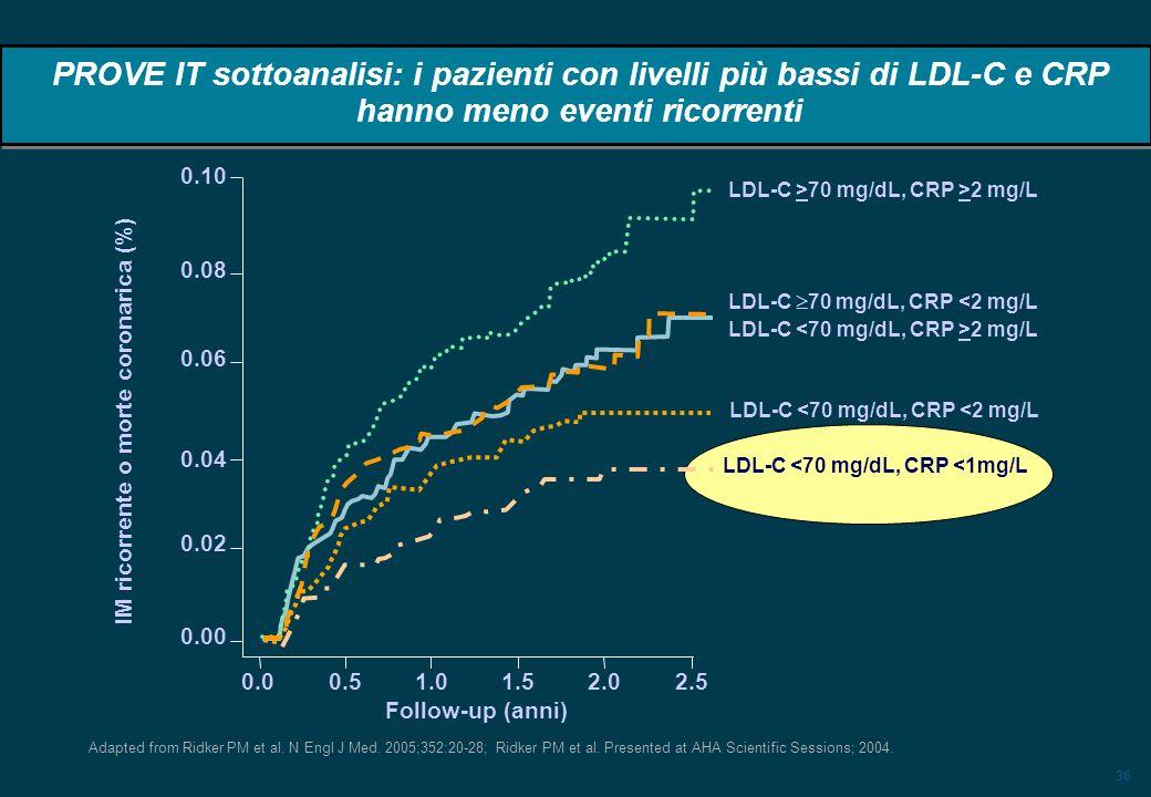36 IM ricorrente o morte coronarica (%) PROVE IT sottoanalisi: i pazienti con livelli più bassi di LDL-C e CRP hanno meno eventi ricorrenti Adapted from Ridker PM et al.