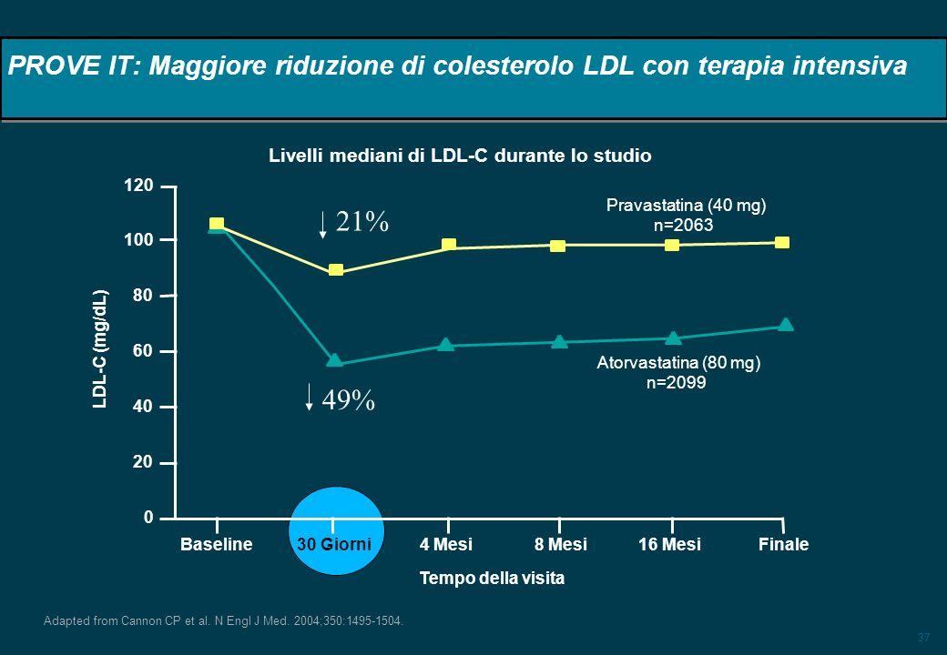 37 PROVE IT: Maggiore riduzione di colesterolo LDL con terapia intensiva Adapted from Cannon CP et al.