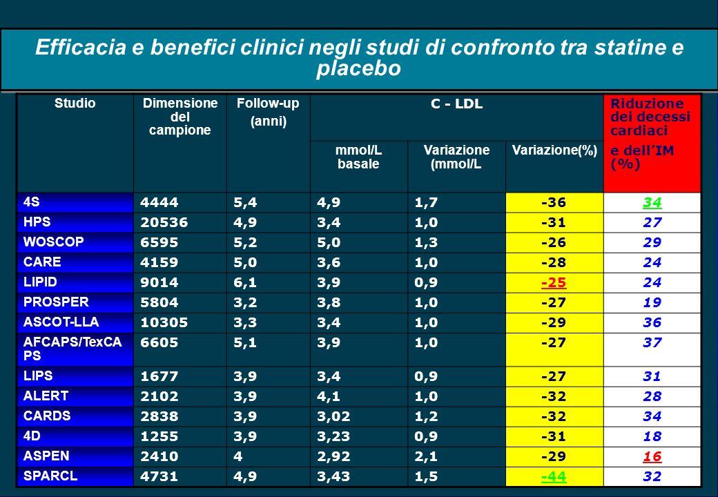 Efficacia e benefici clinici negli studi di confronto tra statine e placebo StudioDimensione del campione Follow-up (anni) C - LDLRiduzione dei decessi cardiaci mmol/L basale Variazione (mmol/L Variazione(%) e dellIM (%) 4S 44445,44,91,7-3634 HPS 205364,93,41,0-3127 WOSCOP 65955,25,01,3-2629 CARE 41595,03,61,0-2824 LIPID 90146,13,90,9-2524 PROSPER 58043,23,81,0-2719 ASCOT-LLA 103053,33,41,0-2936 AFCAPS/TexCA PS 66055,13,91,0-2737 LIPS 16773,93,40,9-2731 ALERT 21023,94,11,0-3228 CARDS 28383,93,021,2-3234 4D 12553,93,230,9-3118 ASPEN 241042,922,1-2916 SPARCL 47314,93,431,5-4432