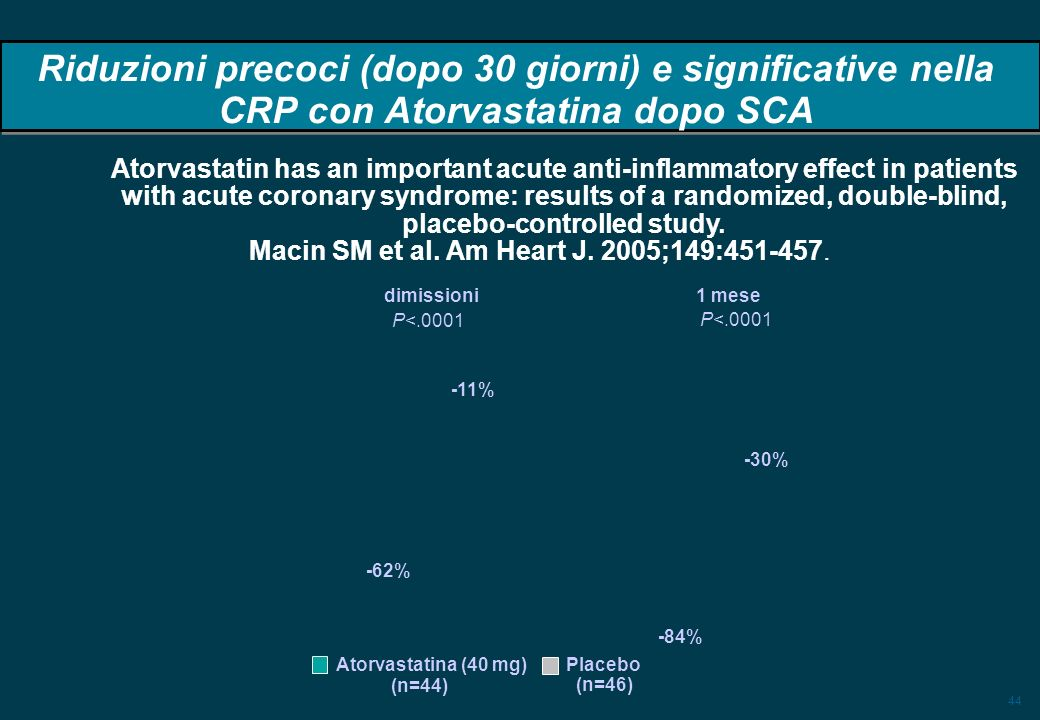 44 Riduzioni precoci (dopo 30 giorni) e significative nella CRP con Atorvastatina dopo SCA dimissioni1 mese P<.0001 -62% -30% -11% -84% Atorvastatina (40 mg) Placebo (n=44) (n=46) Atorvastatin has an important acute anti-inflammatory effect in patients with acute coronary syndrome: results of a randomized, double-blind, placebo-controlled study.