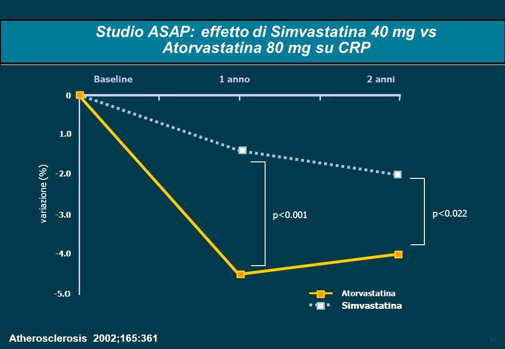 45 Baseline 1 anno 2 anni p<0.022 p<0.001 variazione (%) Atorvastatina Simvastatina Atherosclerosis 2002;165:361 -2.0 1.0 -3.0 -4.0 -5.O 0 Studio ASAP: effetto di Simvastatina 40 mg vs Atorvastatina 80 mg su CRP