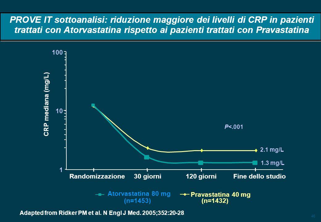 46 PROVE IT sottoanalisi: riduzione maggiore dei livelli di CRP in pazienti trattati con Atorvastatina rispetto ai pazienti trattati con Pravastatina Adapted from Ridker PM et al.